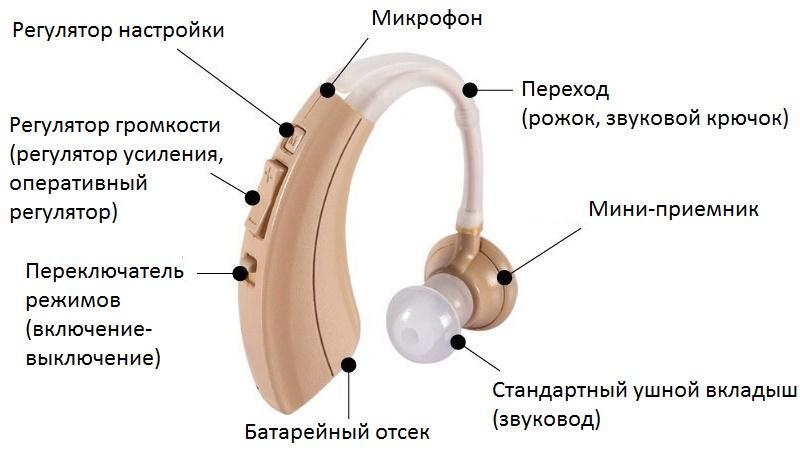 какой слуховой аппарат лучше