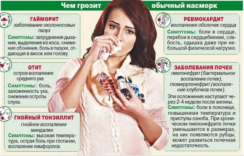 Какие бывают болезни носа?