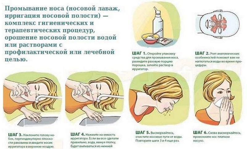 ребенку промыть носоглотку