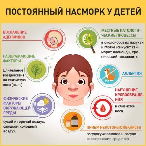 причины очень частого насморка у ребенка
